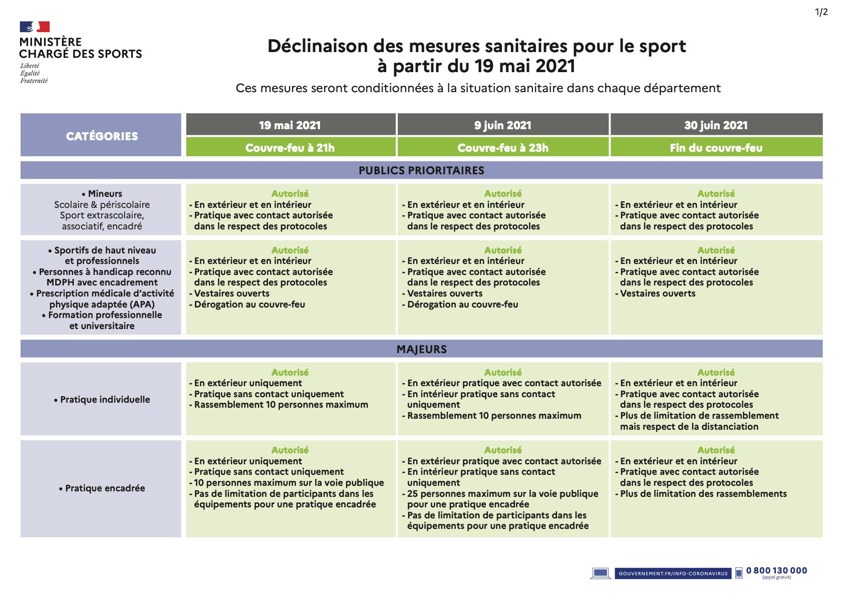 tableau mesures sanitaires sport p1